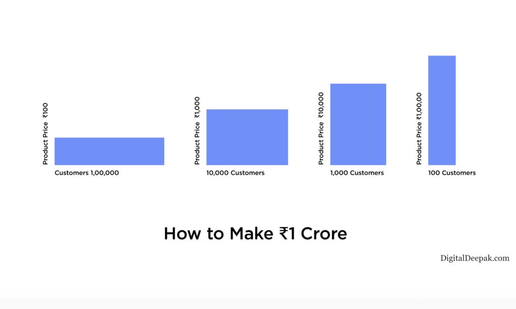 how to make 1 crore
