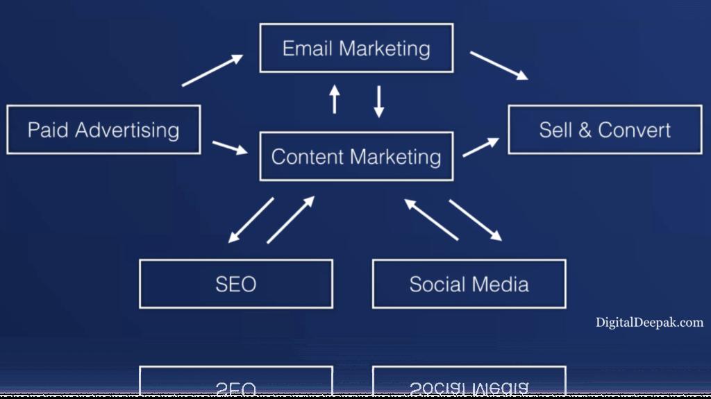 Revealing the Unknown Secret of Marketing! | Digital Razin
