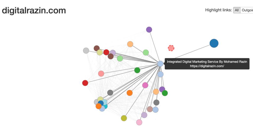 Visual Site mapper Digital Razin