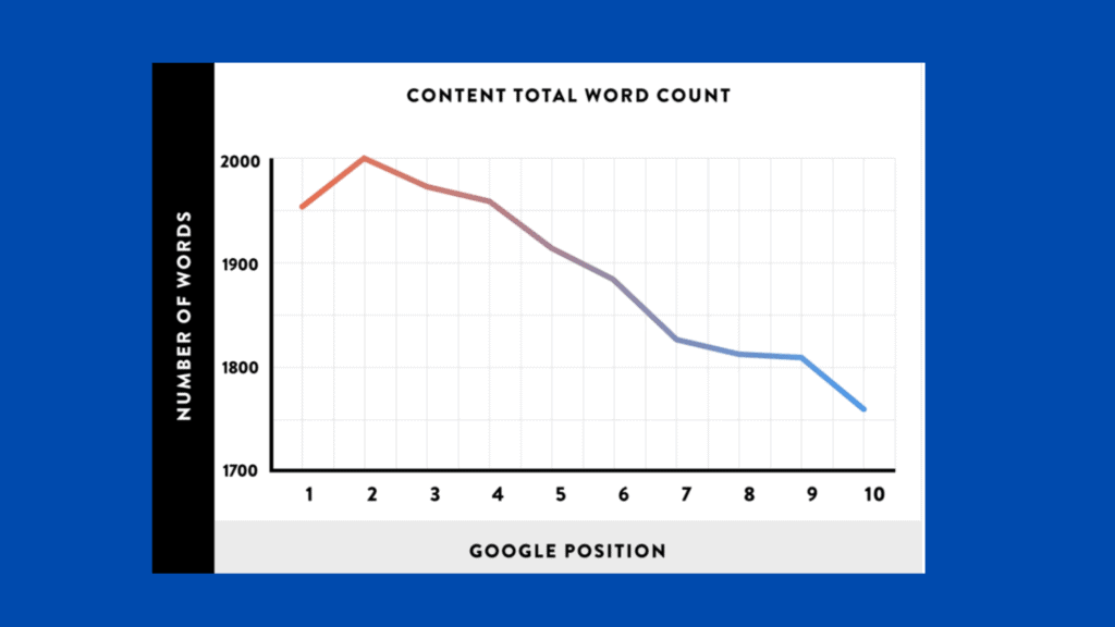 What are Backlinks - Content total word count