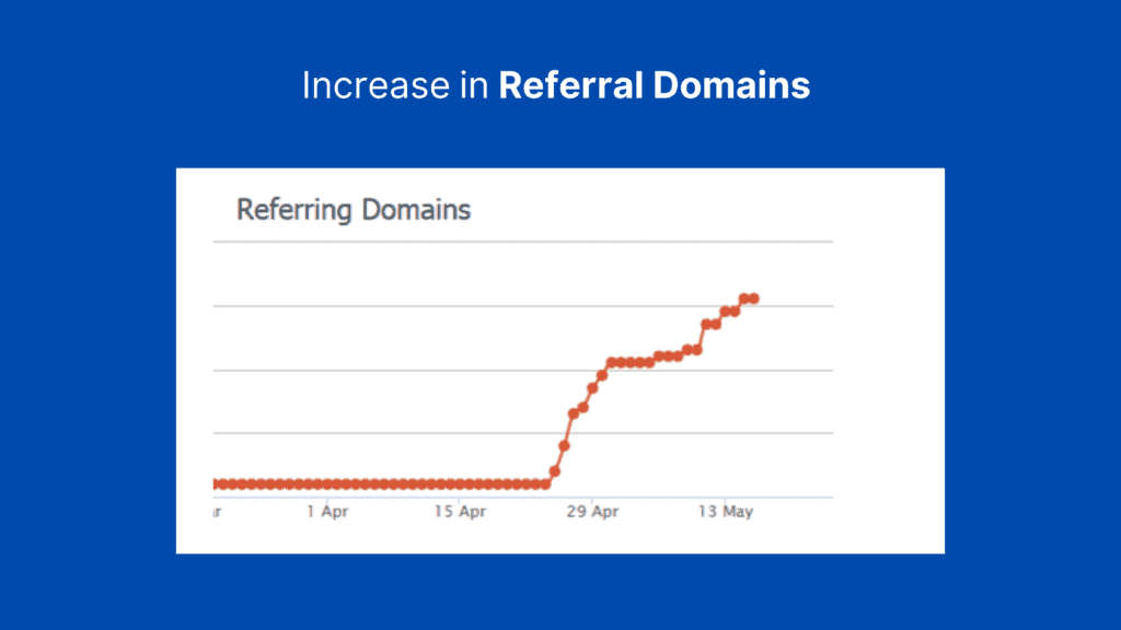 Increase in Referral Domains
