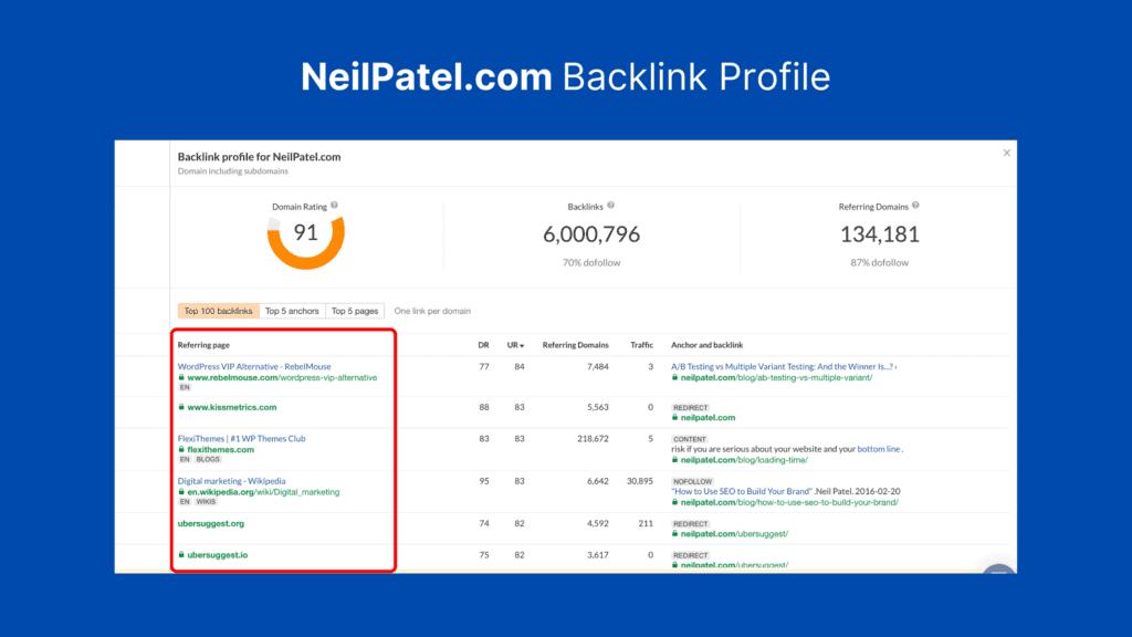 NeilPatel.com Backlink Profile